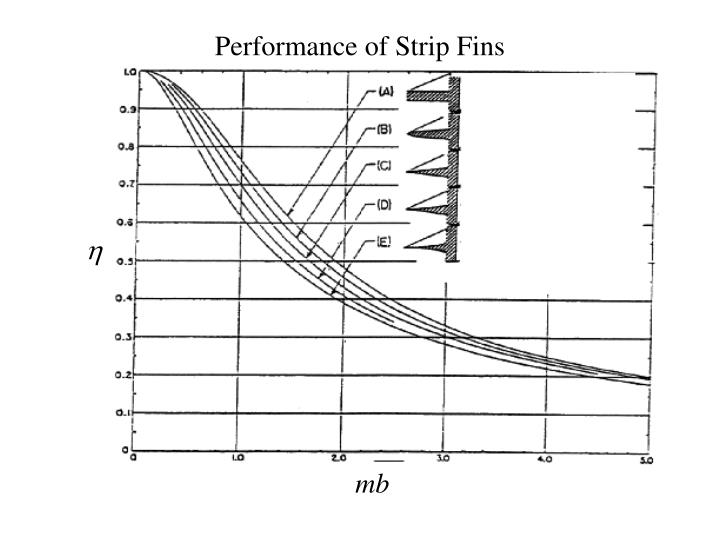 Performance of Strip Fins