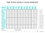 high school variety in course distribution