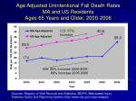 age adjusted unintentional fall death rates ma and us residents ages 65 years and older 2000 2006