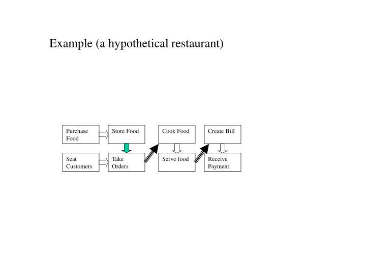 Example (a hypothetical restaurant)
