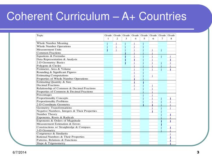 Coherent curriculum a countries