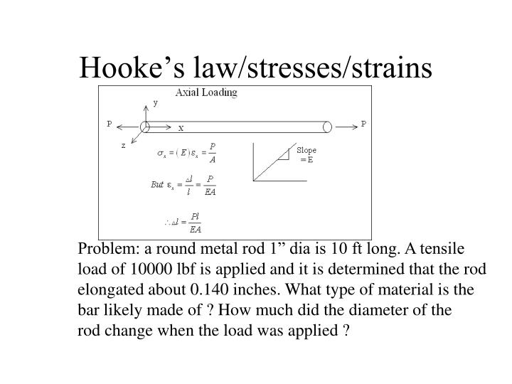 Hooke's law/stresses/strains