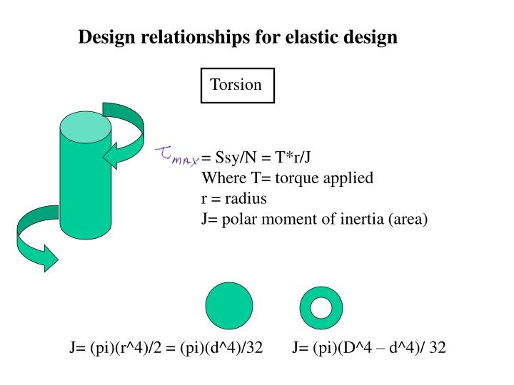 Design relationships for elastic design