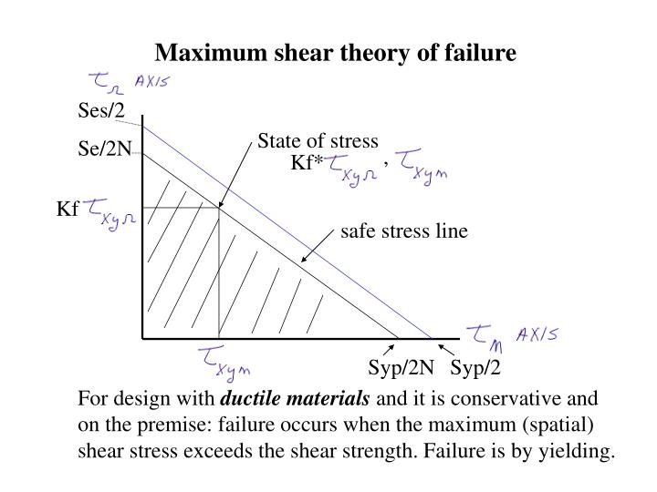Maximum shear theory of failure