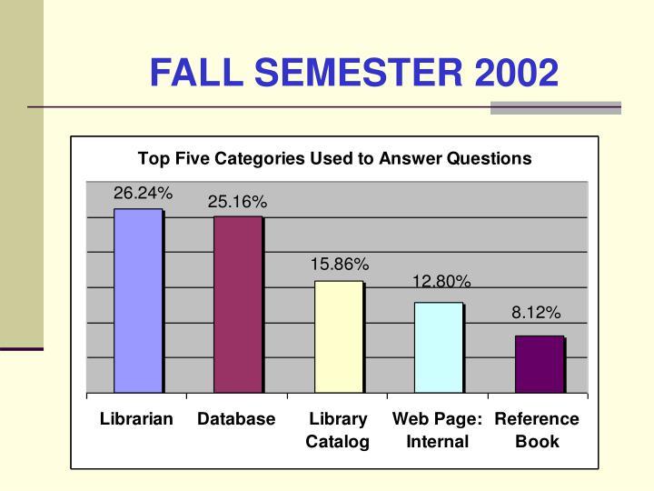 FALL SEMESTER 2002