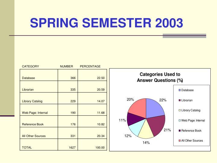 SPRING SEMESTER 2003