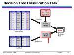 decision tree classification task