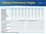 pathway performance targets