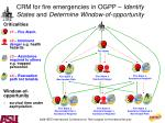 crm for fire emergencies in ogpp identify states and determine window of opportunity