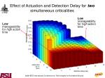 effect of actuation and detection delay for two simultaneous criticalities