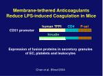 membrane tethered anticoagulants reduce lps induced coagulation in mice