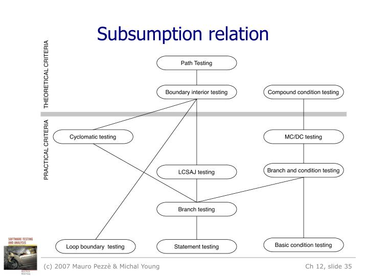 Subsumption relation
