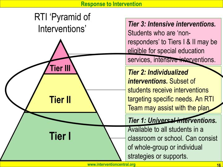 Tier 3: Intensive interventions.