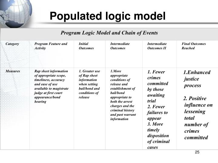 Program Logic Model and Chain of Events