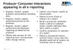 producer consumer interactions appearing in all e reporting