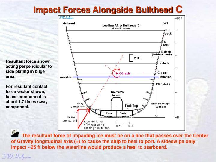 Impact Forces Alongside Bulkhead