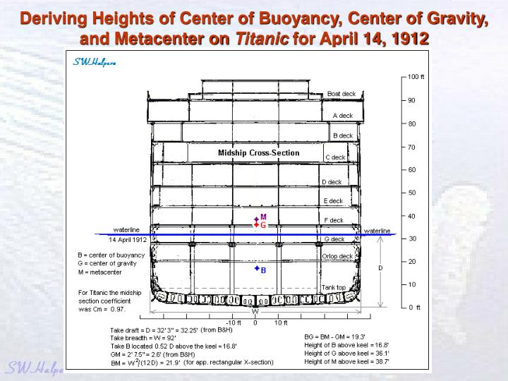 Deriving Heights of Center of Buoyancy, Center of Gravity, and Metacenter on