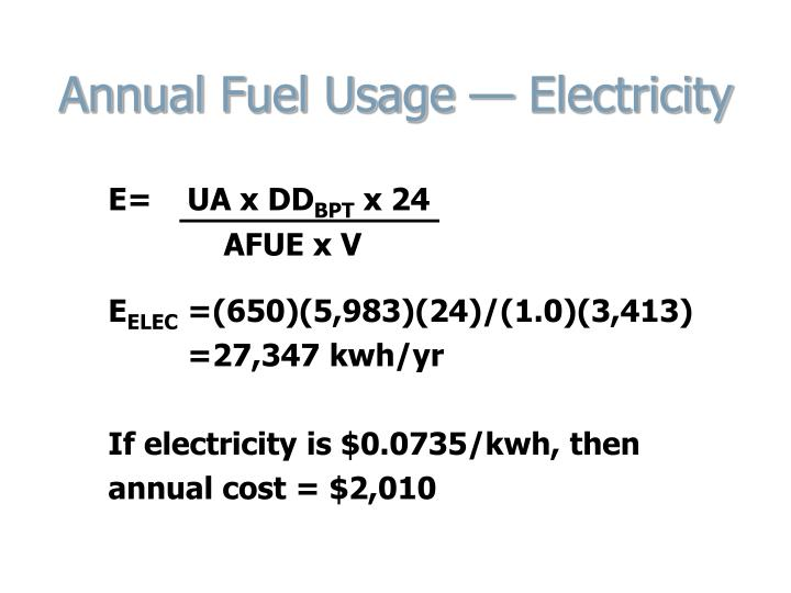 Annual Fuel Usage — Electricity