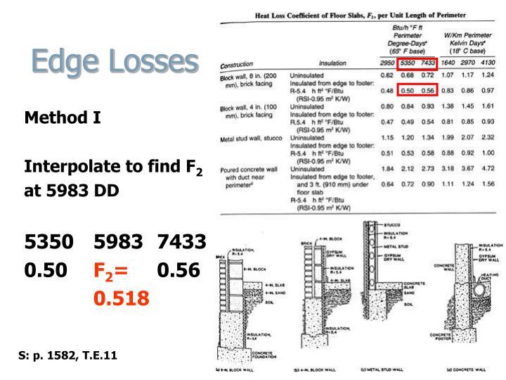 Edge Losses