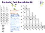 implication table example contd