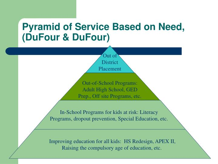 Pyramid of Service Based on Need, (DuFour & DuFour)