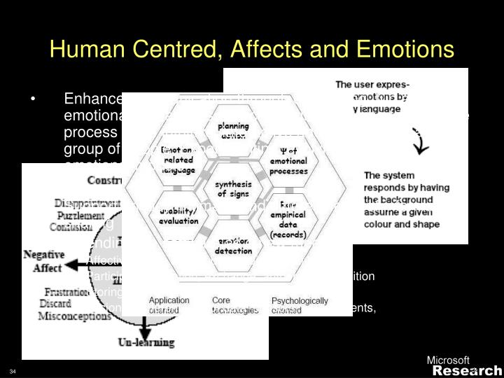 Human Centred, Affects and Emotions