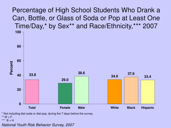 Percentage of High School Students Who Drank a Can, Bottle, or Glass of Soda or Pop at Least One Time/Day,* by Sex** and Race/Ethnicity,*** 2007