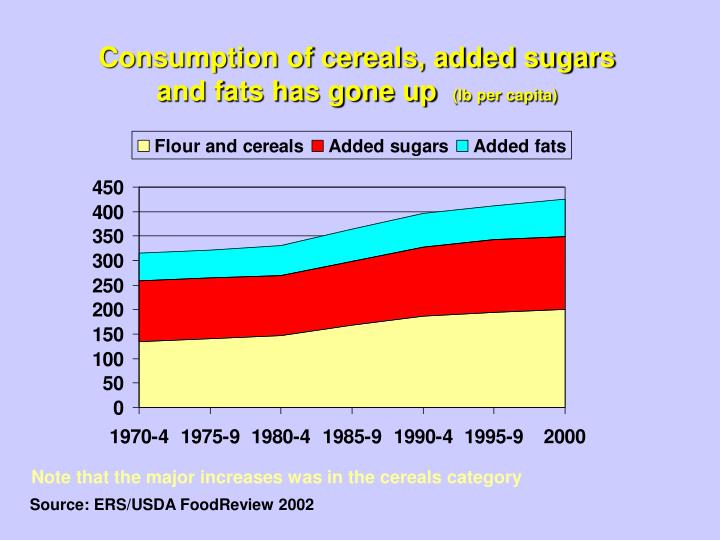 Consumption of cereals, added sugars and fats has gone up