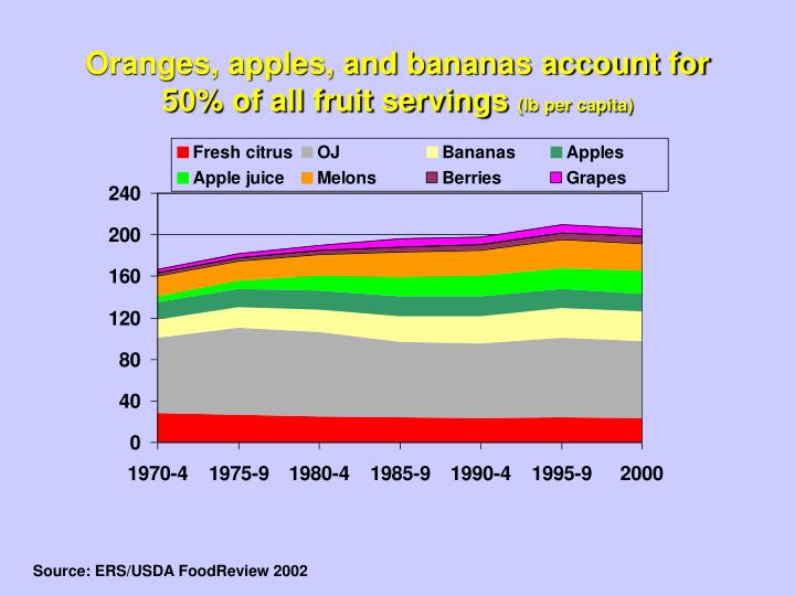 Oranges, apples, and bananas account for 50% of all fruit servings