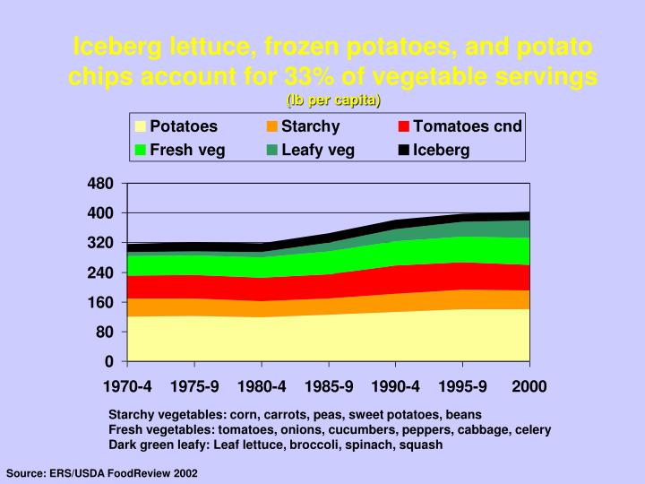 Iceberg lettuce, frozen potatoes, and potato chips account for 33% of vegetable servings