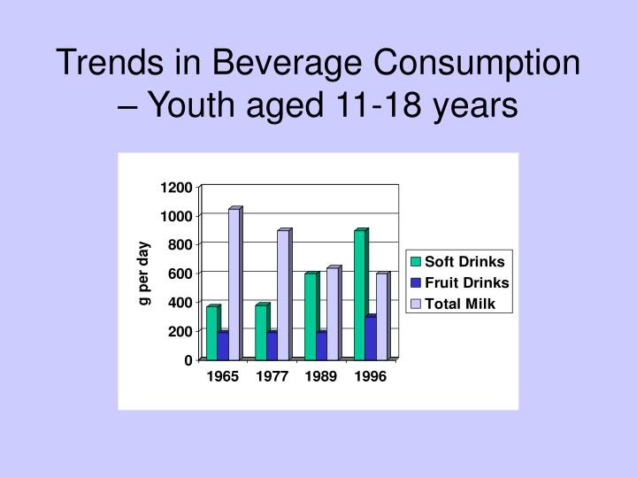 Trends in Beverage Consumption – Youth aged 11-18 years
