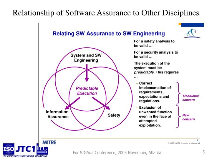 Relationship of Software Assurance to Other Disciplines