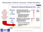 relationship of software assurance to other disciplines1