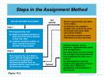 steps in the assignment method