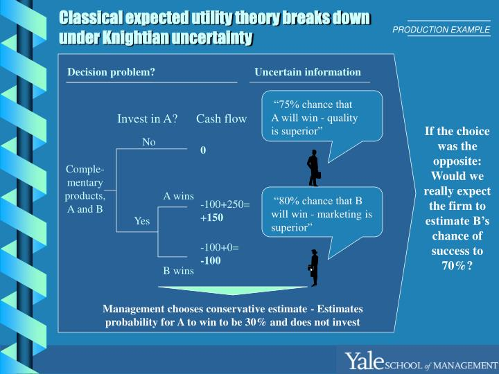 Classical expected utility theory breaks down under knightian uncertainty