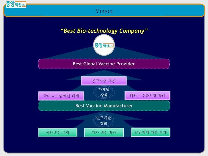 """Best Bio-technology Company"""