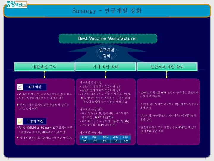 Best Vaccine Manufacturer