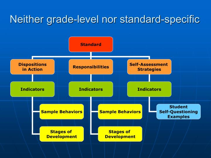 Neither grade-level nor standard-specific