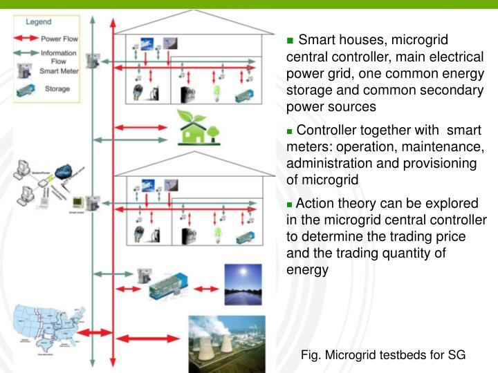 Smart houses, microgrid central controller, main electrical power grid, one common energy storage and common secondary power sources