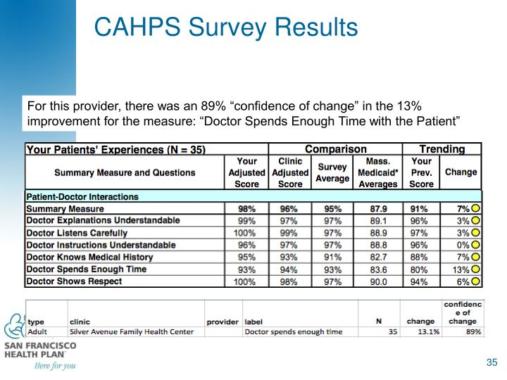 CAHPS Survey Results