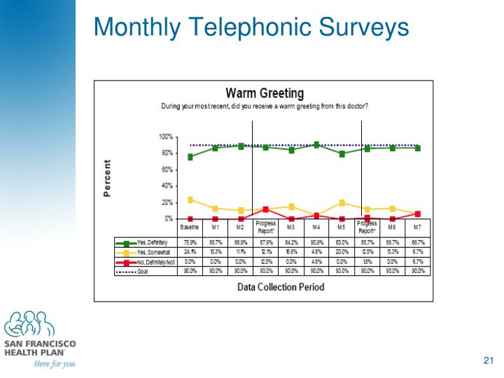 Monthly Telephonic Surveys