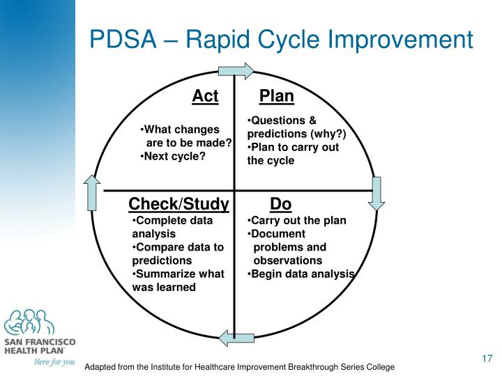PDSA – Rapid Cycle Improvement