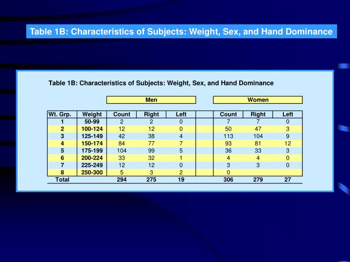 Table 1B: Characteristics of Subjects: Weight, Sex, and Hand Dominance