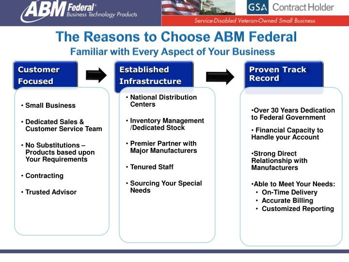 The Reasons to Choose ABM Federal