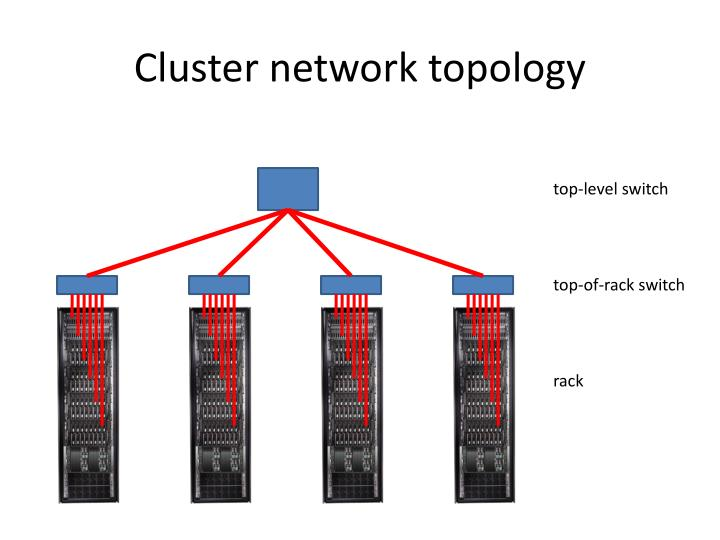 Cluster network topology