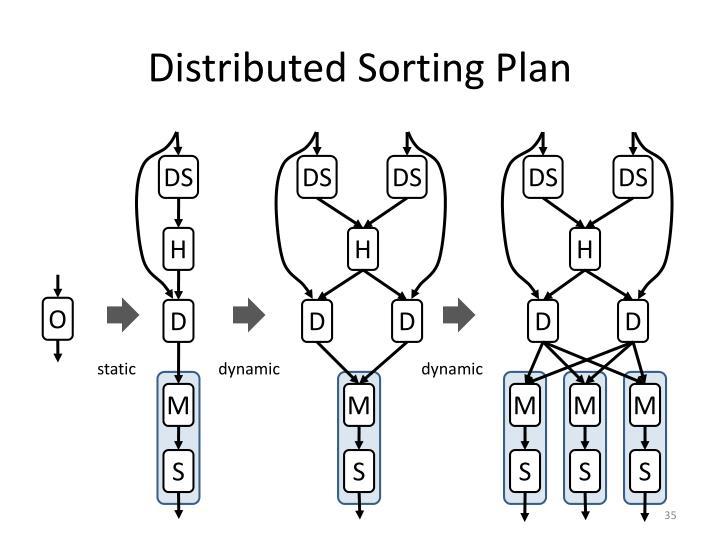Distributed Sorting Plan
