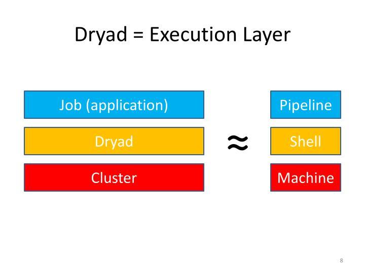 Dryad = Execution Layer