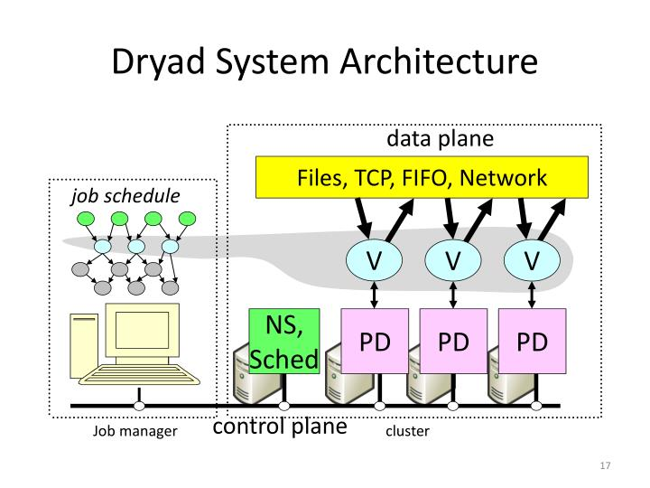 Dryad System Architecture