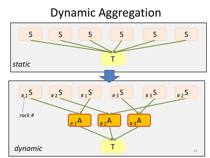 Dynamic Aggregation