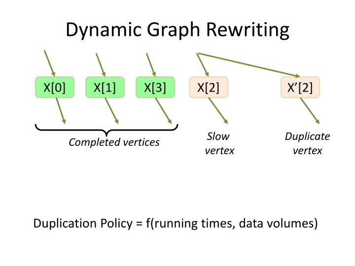 Dynamic Graph Rewriting
